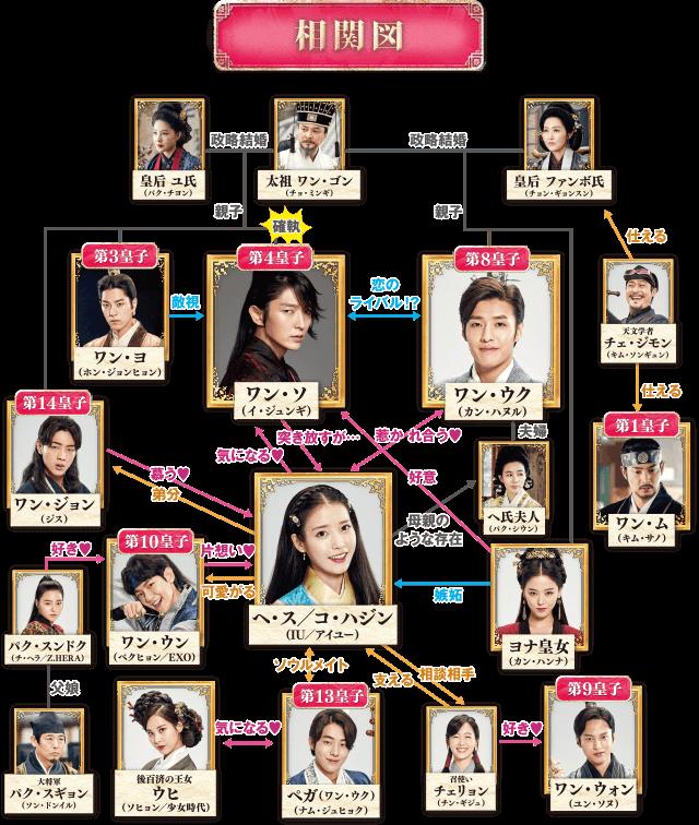韓国ドラマ 麗 人物相関図